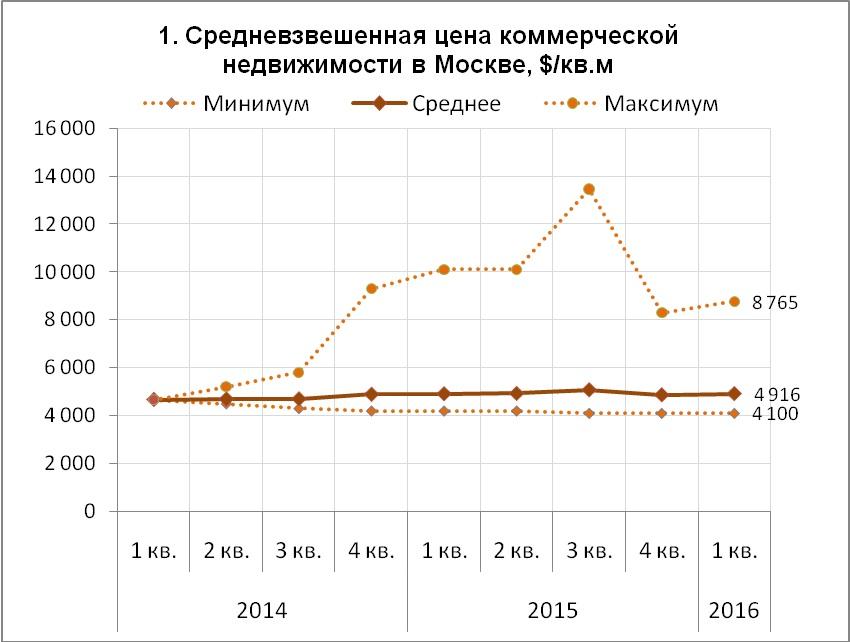 Прогноз рынка недвижимости Москвы, Подмосковья и России на 2018 год от